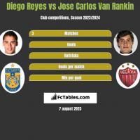 Diego Reyes vs Jose Carlos Van Rankin h2h player stats