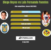 Diego Reyes vs Luis Fernando Fuentes h2h player stats