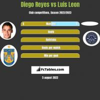 Diego Reyes vs Luis Leon h2h player stats