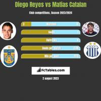 Diego Reyes vs Matias Catalan h2h player stats