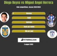 Diego Reyes vs Miguel Angel Herrera h2h player stats