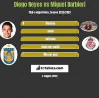 Diego Reyes vs Miguel Barbieri h2h player stats