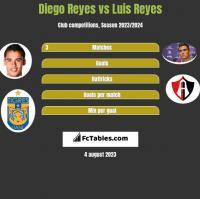 Diego Reyes vs Luis Reyes h2h player stats