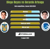 Diego Reyes vs Gerardo Arteaga h2h player stats