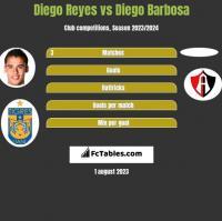 Diego Reyes vs Diego Barbosa h2h player stats