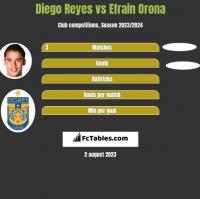 Diego Reyes vs Efrain Orona h2h player stats