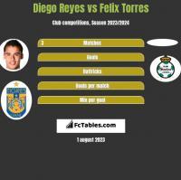 Diego Reyes vs Felix Torres h2h player stats