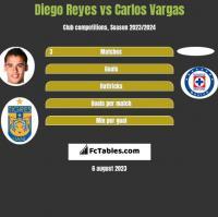 Diego Reyes vs Carlos Vargas h2h player stats