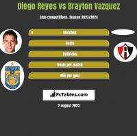 Diego Reyes vs Brayton Vazquez h2h player stats