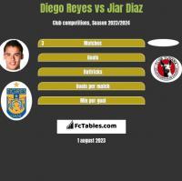 Diego Reyes vs Jiar Diaz h2h player stats