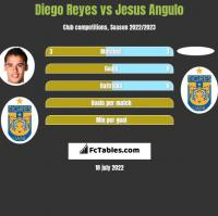 Diego Reyes vs Jesus Angulo h2h player stats