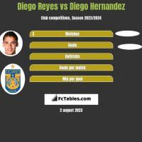 Diego Reyes vs Diego Hernandez h2h player stats