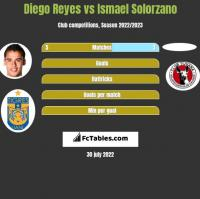 Diego Reyes vs Ismael Solorzano h2h player stats