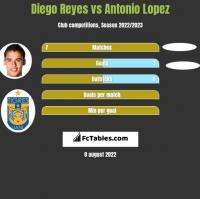 Diego Reyes vs Antonio Lopez h2h player stats