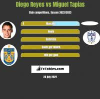 Diego Reyes vs Miguel Tapias h2h player stats