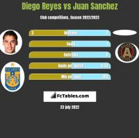 Diego Reyes vs Juan Sanchez h2h player stats