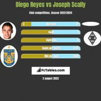 Diego Reyes vs Joseph Scally h2h player stats