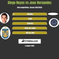 Diego Reyes vs Jose Hernandez h2h player stats