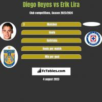 Diego Reyes vs Erik Lira h2h player stats