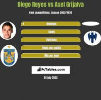 Diego Reyes vs Axel Grijalva h2h player stats