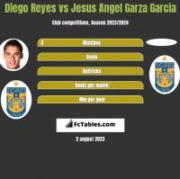 Diego Reyes vs Jesus Angel Garza Garcia h2h player stats
