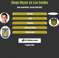 Diego Reyes vs Leo Coelho h2h player stats
