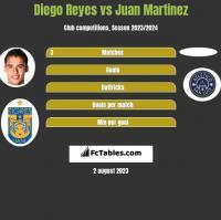Diego Reyes vs Juan Martinez h2h player stats