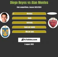 Diego Reyes vs Alan Montes h2h player stats