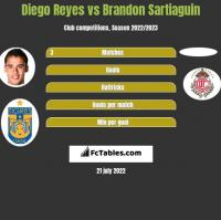 Diego Reyes vs Brandon Sartiaguin h2h player stats