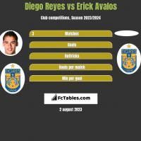 Diego Reyes vs Erick Avalos h2h player stats