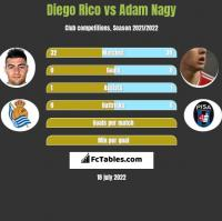 Diego Rico vs Adam Nagy h2h player stats