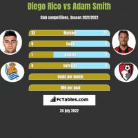 Diego Rico vs Adam Smith h2h player stats