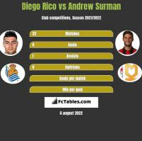 Diego Rico vs Andrew Surman h2h player stats