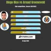 Diego Rico vs Arnaut Groeneveld h2h player stats