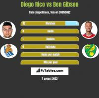 Diego Rico vs Ben Gibson h2h player stats