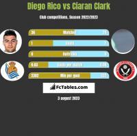 Diego Rico vs Ciaran Clark h2h player stats