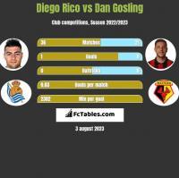 Diego Rico vs Dan Gosling h2h player stats