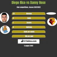 Diego Rico vs Danny Rose h2h player stats
