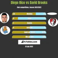 Diego Rico vs David Brooks h2h player stats