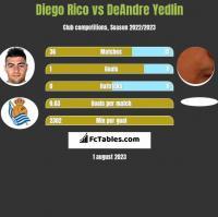 Diego Rico vs DeAndre Yedlin h2h player stats