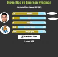 Diego Rico vs Emerson Hyndman h2h player stats
