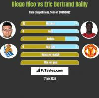 Diego Rico vs Eric Bertrand Bailly h2h player stats