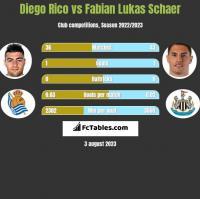 Diego Rico vs Fabian Lukas Schaer h2h player stats