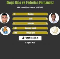 Diego Rico vs Federico Fernandez h2h player stats