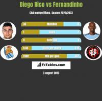 Diego Rico vs Fernandinho h2h player stats