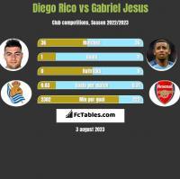 Diego Rico vs Gabriel Jesus h2h player stats