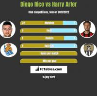 Diego Rico vs Harry Arter h2h player stats