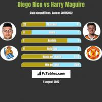 Diego Rico vs Harry Maguire h2h player stats