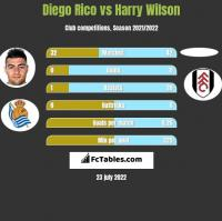Diego Rico vs Harry Wilson h2h player stats