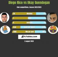 Diego Rico vs Ilkay Guendogan h2h player stats